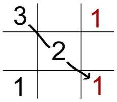 alligation grid