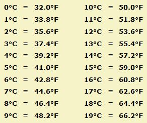 how to go from celsius to fahrenheit equationm